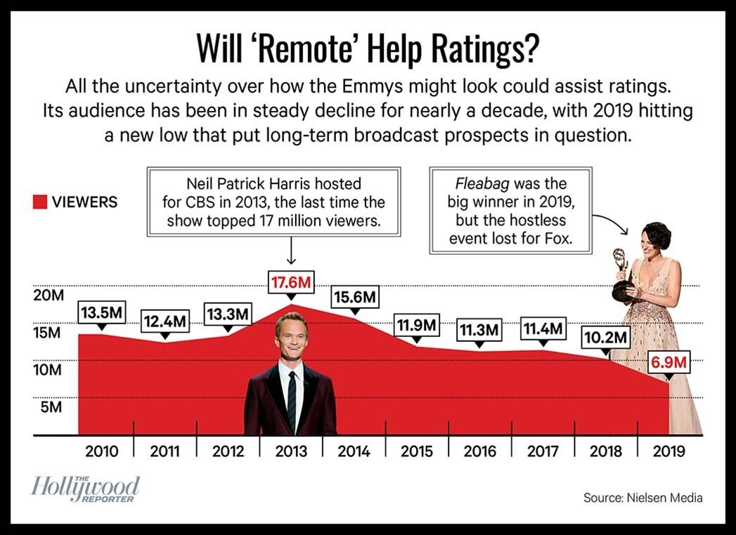 WILL 'REMOTE' HELP RATINGS Chart